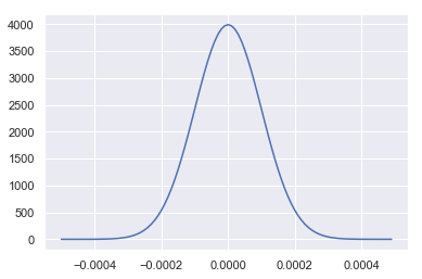 Dr Alex Ioannides – Stochastic Process Calibration using