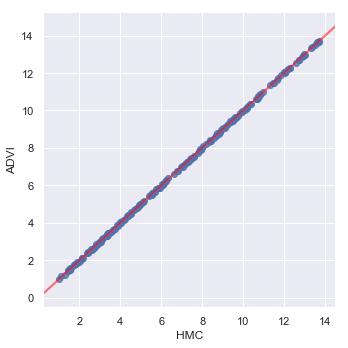 Dr Alex Ioannides – Bayesian Regression in PYMC3 using MCMC