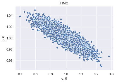 Dr Alex Ioannides – Bayesian Regression in PYMC3 using MCMC
